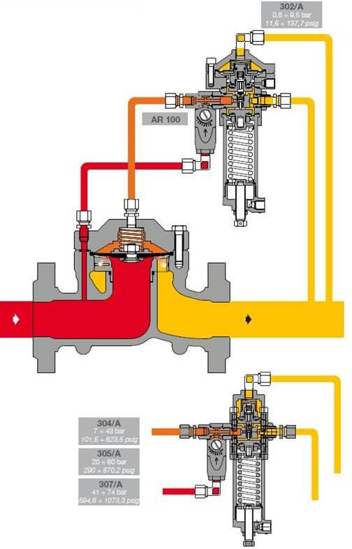 Регулятор газа Aperflux 101