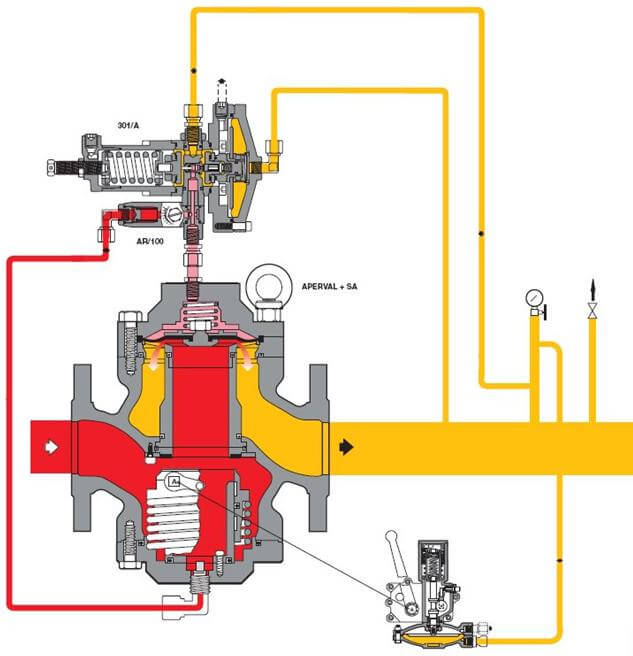 регулятор давления газа до себя производители