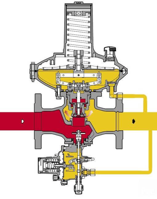 техническое обслуживание узлов учёта расхода газа