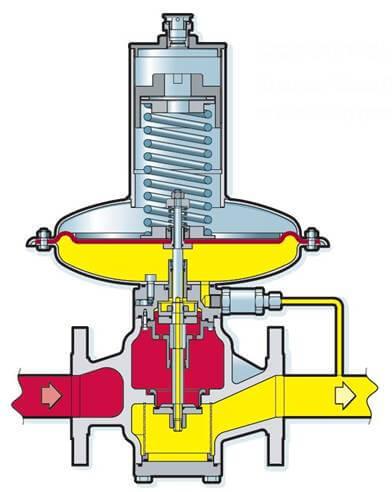 принцип работы регулятора газа
