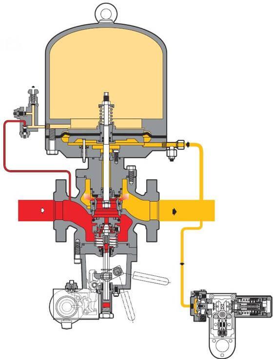 регуляторы давления газа после себя